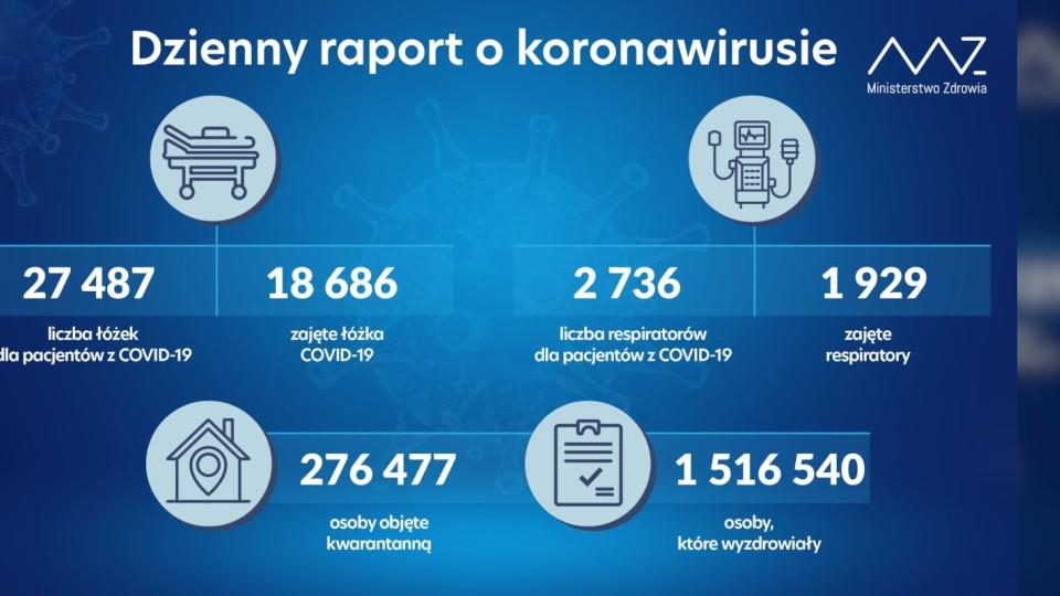 Od 15 marca nowe obostrzenia na terenie województwa mazowieckiego